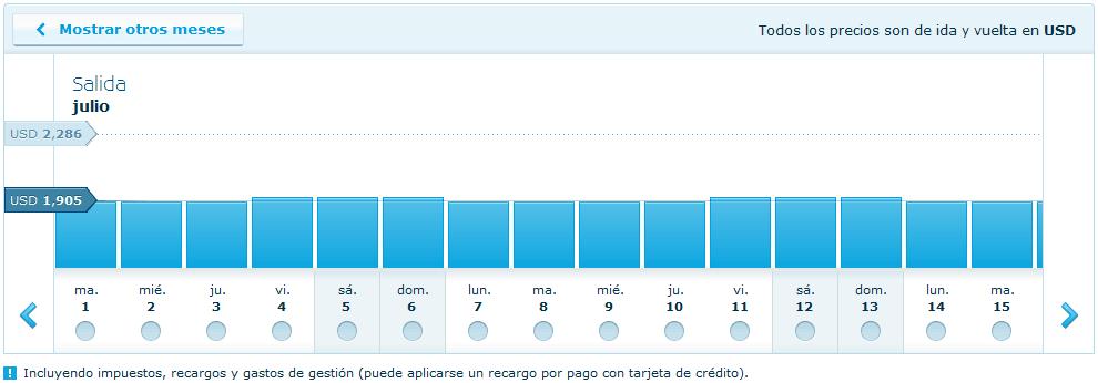 Precios de boletos de avión por KLM por día para el mes de julio del 2014.