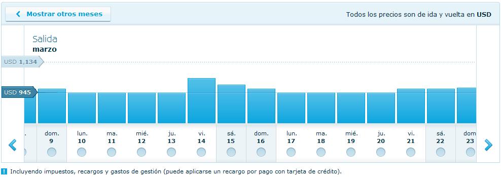 Precios de boletos de avión por KLM por día para el mes de marzo del 2014.
